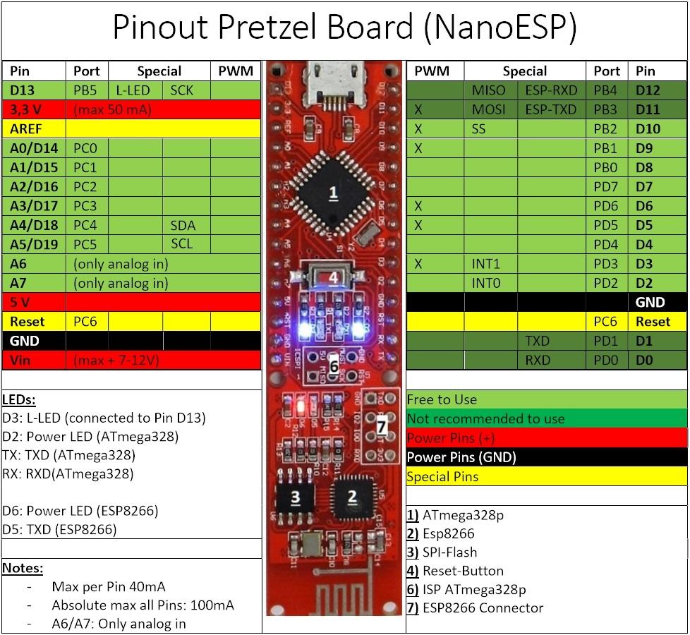 Pinout Pretzel Board (NanoESP)