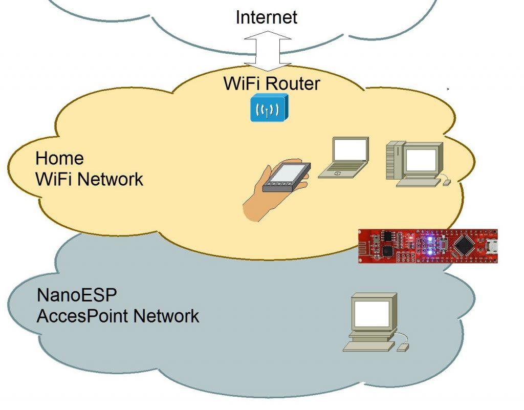 Das Board ist über zwei Netzwerke erreichbar, aber nur eins hat eine Internetverbindung