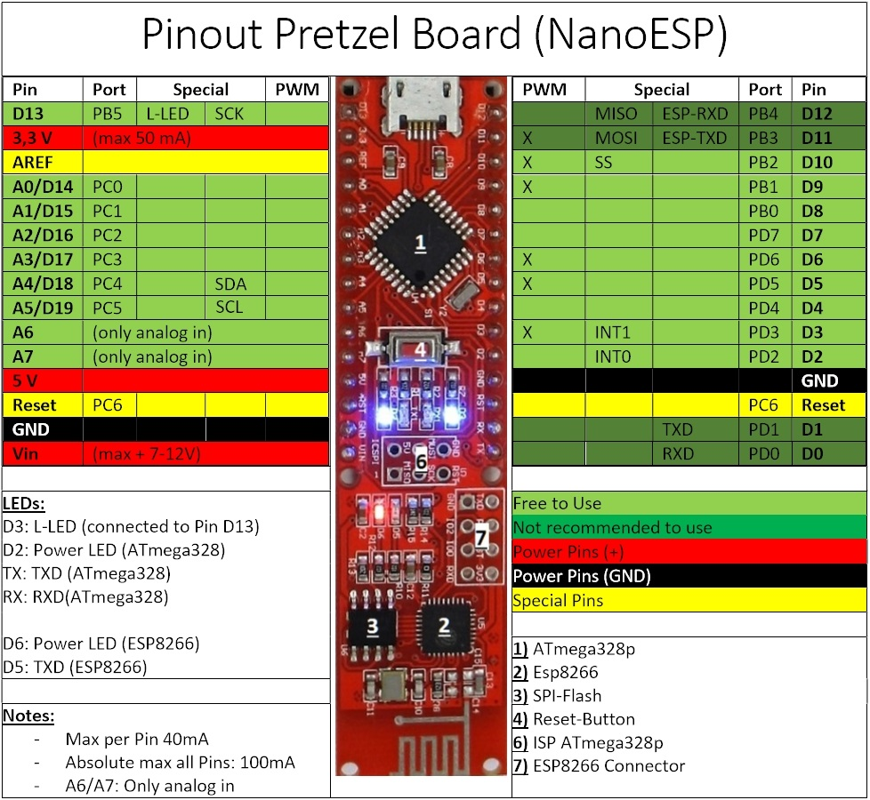 Pinout Pretzel Board (NanoESP) - Internet of Things with the