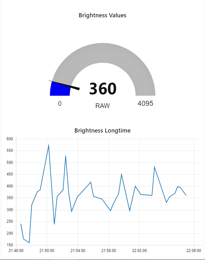 Das Gauge und das Chart-Element auf der Dashboard-Seite