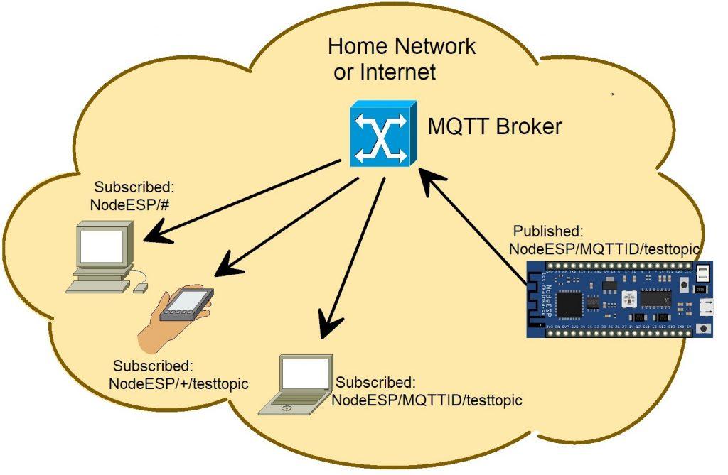 Der MQTT-Broker stellt die Nachrichten zu